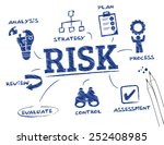 risk. chart with keywords and... | Shutterstock .eps vector #252408985