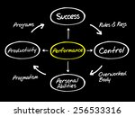 performance diagram process... | Shutterstock .eps vector #256533316