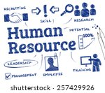 human resource. chart with... | Shutterstock .eps vector #257429926