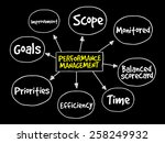 performance management mind map ... | Shutterstock .eps vector #258249932