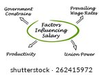 factors influencing worker's... | Shutterstock . vector #262415972