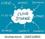 cloud storage   online file... | Shutterstock .eps vector #268216802