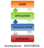 oprating system computer... | Shutterstock . vector #269238032