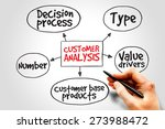 customer analysis mind map ... | Shutterstock . vector #273988472