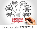 emotional intelligence mind map ... | Shutterstock . vector #277977812