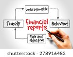 financial reports mind map ... | Shutterstock . vector #278916482