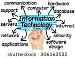 hand highlighting information... | Shutterstock . vector #306163532
