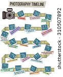 History Time Line Of Digital...