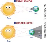 How Solar And Lunar Eclipses...