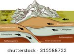 plate tectonics mountain...   Shutterstock .eps vector #315588722