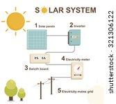 solar panel   solar   vector...   Shutterstock .eps vector #321306122