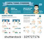 Carpal Tunnel Syndrome...