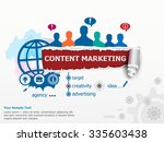 Content Marketing Concept And...