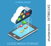 Cloud Media Data Storage Backu...