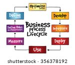 business process lifecycle ... | Shutterstock . vector #356378192