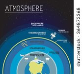 atmosphere layers infographic... | Shutterstock .eps vector #364872368