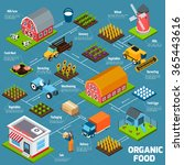 Organic Food Production Proces...