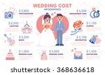 wedding cost infographic....