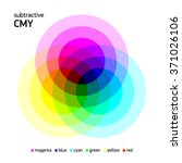 subtractive cmy color mixing.