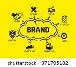 brand. chart with keywords and...