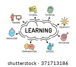 learning   chart with keywords... | Shutterstock .eps vector #371713186