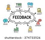 feedback. chart with keywords...
