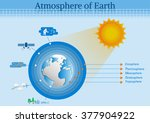 the main layers atmosphere of... | Shutterstock .eps vector #377904922