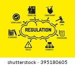 regulations. chart with... | Shutterstock .eps vector #395180605
