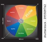 flow diagram  career coaching... | Shutterstock .eps vector #395509762