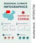 seasonal climate infographics.... | Shutterstock .eps vector #397092706