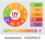 uv index chart   ultraviolet... | Shutterstock .eps vector #410395672