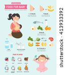 Food For Baby And Food To Avoi...