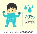 70 percent of a human body is...
