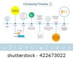 christianity religion timeline... | Shutterstock .eps vector #422673022