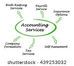 diagram of accounting services | Shutterstock . vector #439253032