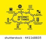 internet of things chart with... | Shutterstock .eps vector #441168835