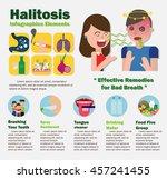 halitosis infographics | Shutterstock .eps vector #457241455