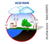 acid rain is caused by... | Shutterstock .eps vector #466140092