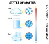 States Of Matter  For Example...