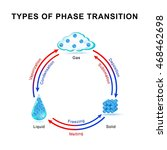 types of phase transition.... | Shutterstock .eps vector #468462698