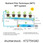 nutrient film technique  nft ... | Shutterstock .eps vector #472754182