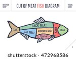 cut of meat set. poster butcher ... | Shutterstock .eps vector #472968586