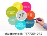 marketing mix 7p. diagram.... | Shutterstock . vector #477304042