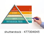 maslow's hierarchy of needs | Shutterstock . vector #477304045