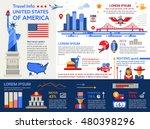 Travel To The Usa   Info Poste...