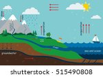 illustration of the water cycle ... | Shutterstock .eps vector #515490808