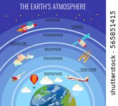 The Earths Atmosphere Structur...