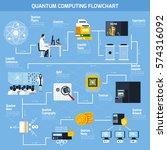 quantum computing flowchart... | Shutterstock .eps vector #574316092