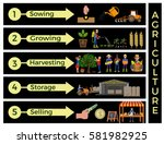 the main steps for agricultural ... | Shutterstock .eps vector #581982925