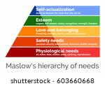 maslow's hierarchy of needs  a... | Shutterstock .eps vector #603660668